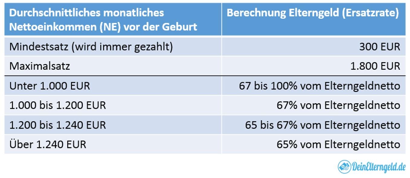 Elterngeld Wie Berechnen : die genaue berechnung des elterngeldes ~ Themetempest.com Abrechnung