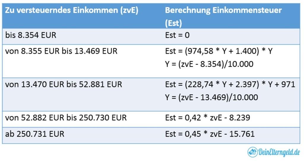 Berechnung Est und Progressionsvorbehalt