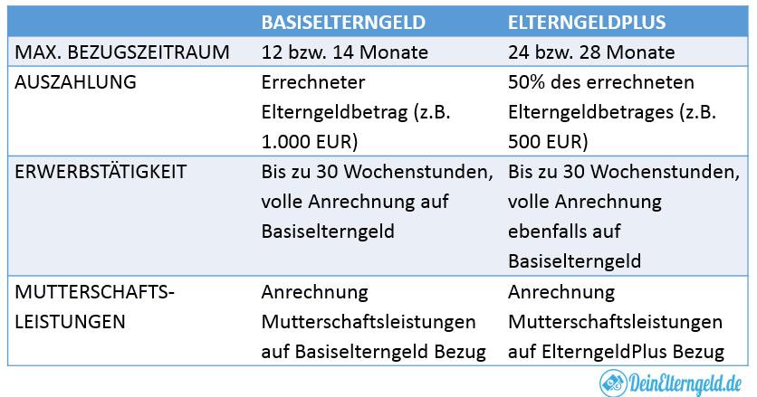 Unterschiede zwischen ElterngeldPlus und Basiselterngeld