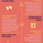 Infografik: Elterngeld – Die 5 besten Tipps