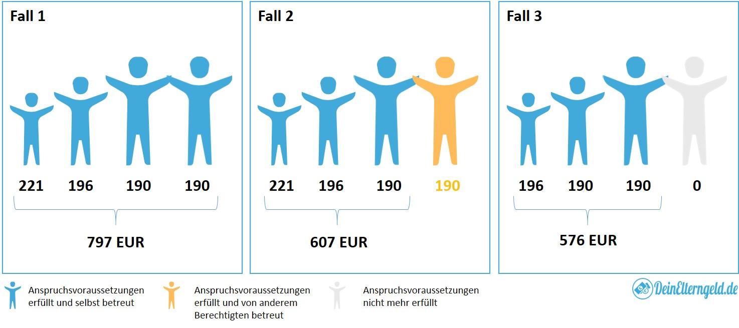 Beispiel Höhe Kindergeld Kindergeldhöhe 2016