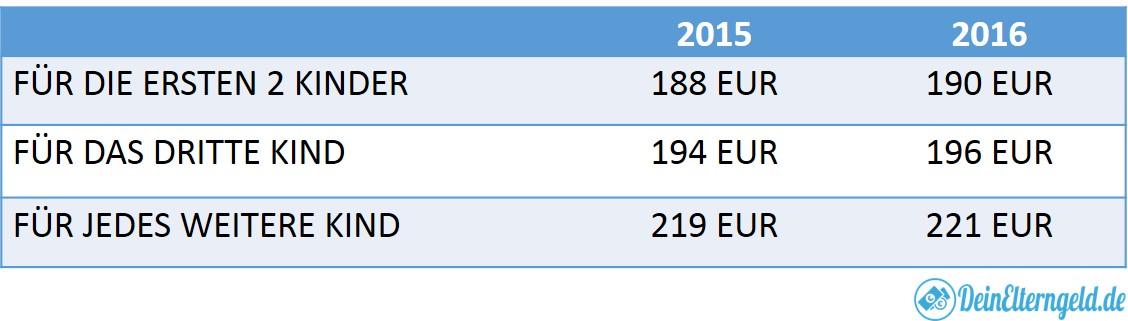 Höhe Kindergeld Kindergeldhöhe 2015 und 2016